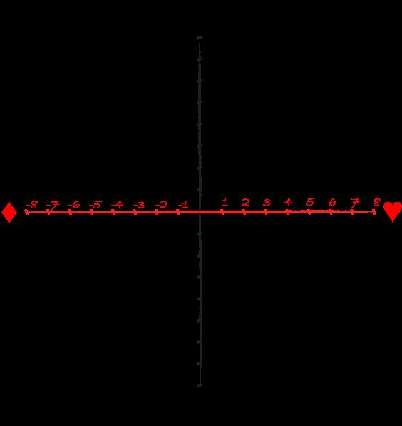 graph test joueur